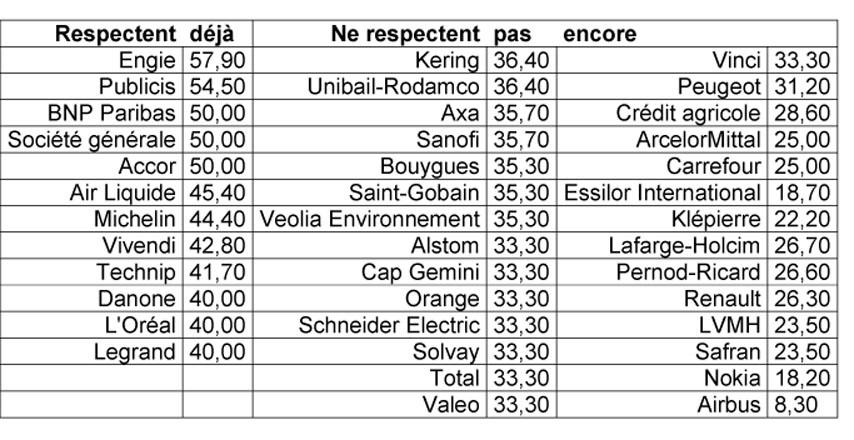 TableauParitéConseils AdminCAC-40